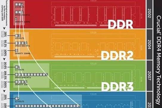 DDR是什么意思