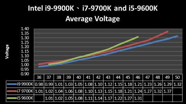 经过实际测试后各CPU频率所需的电压对照表