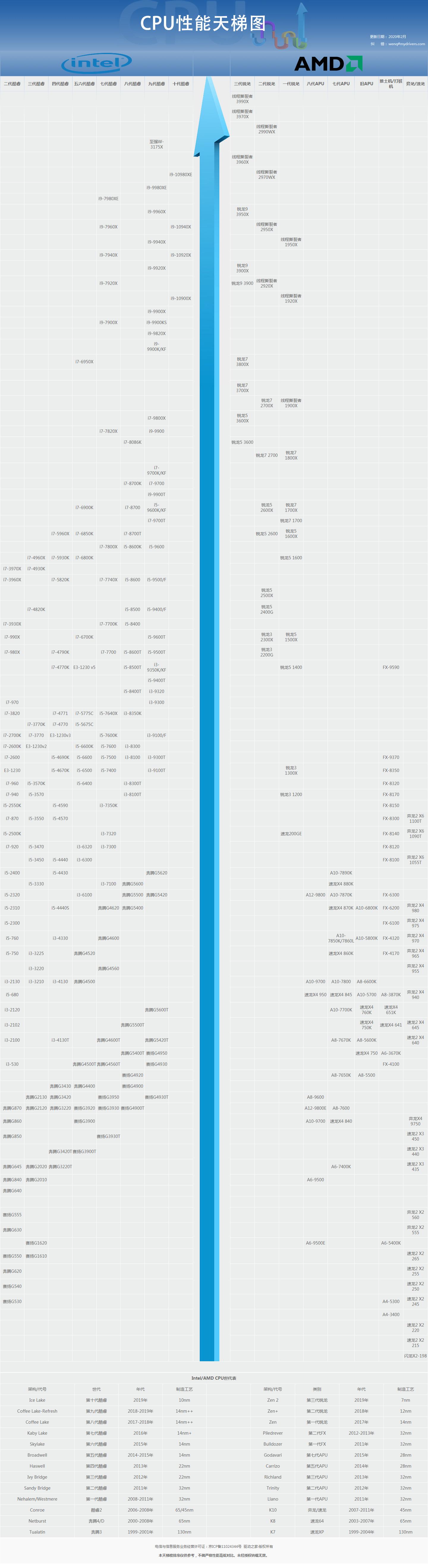 cpu性能天梯图2020年2月高清版