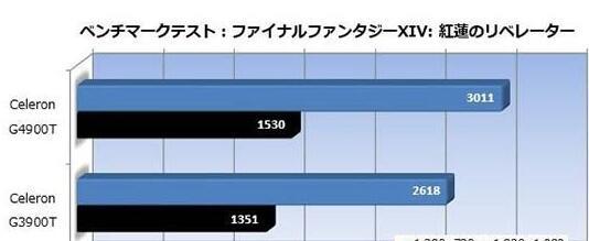 最终幻想14游戏测试