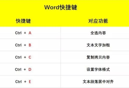 word快捷键1