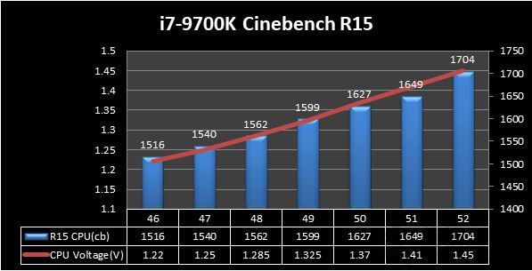 i7-9700K Cinebench R15性能数据