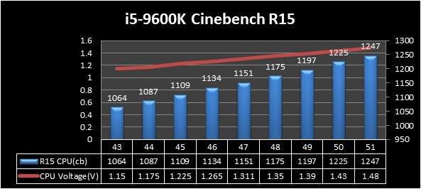 i5-9600K Cinebench R15性能数据