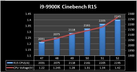 i9-9900K Cinebench R15性能数据