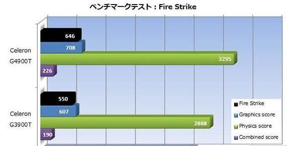 3DMark FireStrike测试