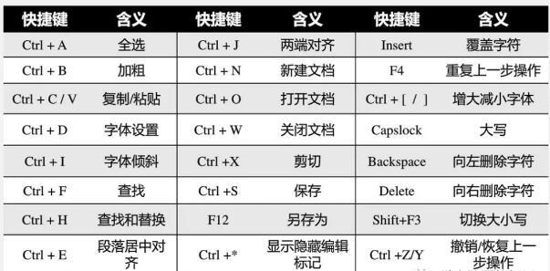 word中常用快捷键大全