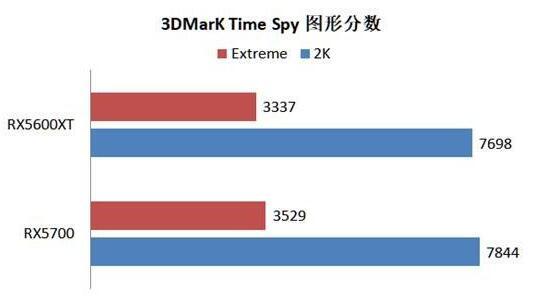 RX5600XT和RX5700性能差距