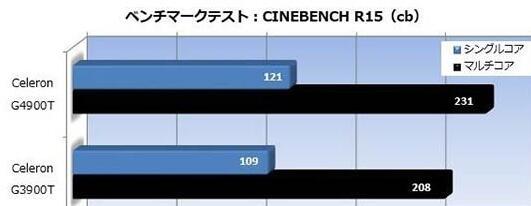 Cinebench R15性能测试