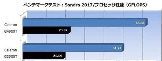 Sandra 2017的CPU算术性能测试