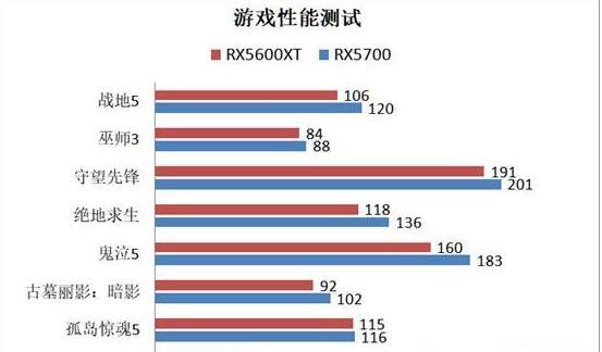 rx5600xt和rx5700哪个更值得选