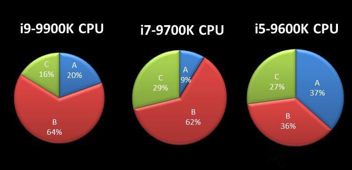 I5-9600K、I7-9700K和I9-9900K平均电压分析公开