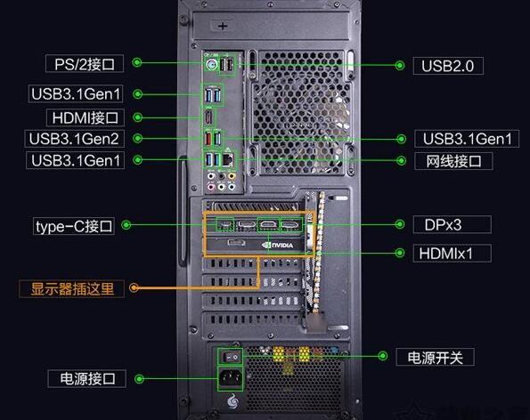 显示器与主机视频线连接错误