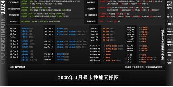 电脑显卡性能天梯图简约版2020年3月