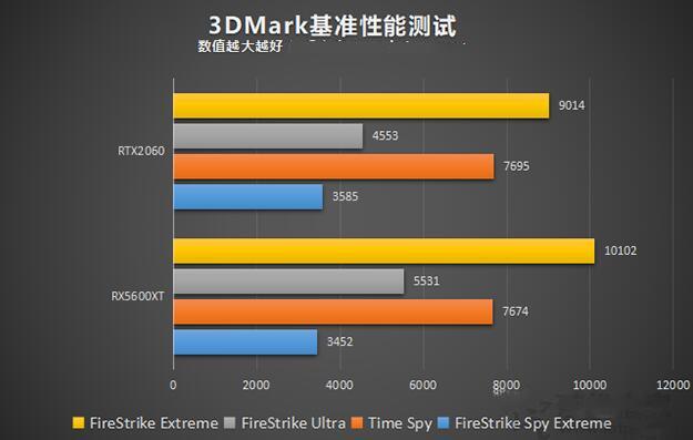 RX5600XT与RTX2060的3DMark基准性能测试