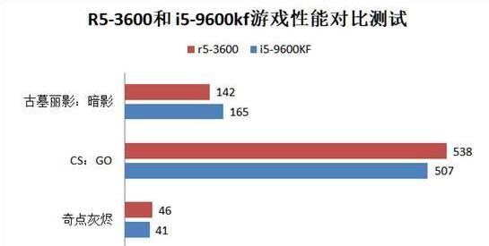 R5-3600和 i5-9600kf游戏性能对比测试