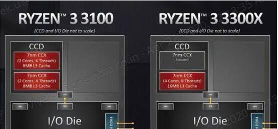R3-3300X和R3-3100性能差距大不大,区别在哪里?