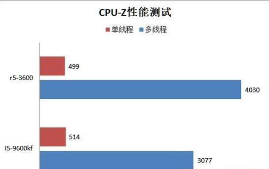 R5-3600和i5-9600kf的CPU-Z性能测试