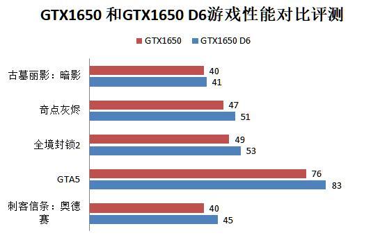 GTX1650和GTX1650 D6性能对比评测
