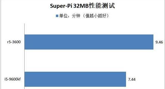 R5-3600和i5-9600kf的Super-Pi对比