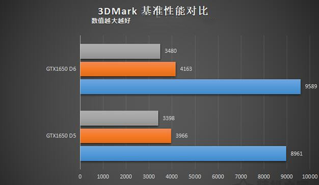 GTX1650 D5和D6性能对比评测