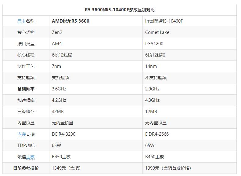 R5 3600和i5 10400F对比哪个好?锐龙R5 3600和酷睿i5 10400F性能对比评测,看看哪个才是性能王!