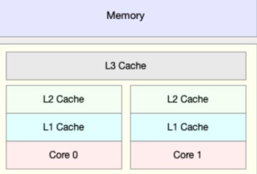 聊一聊CPU缓存的作用 是越大越好么?