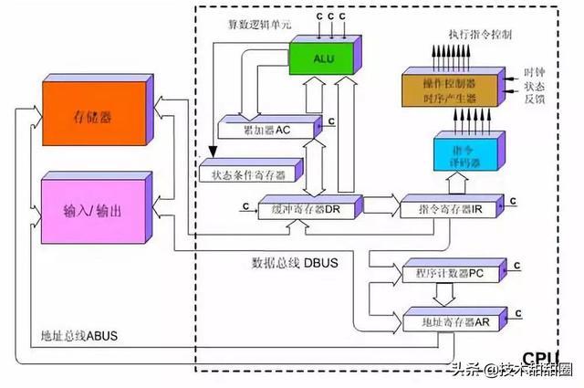 深度科普:CPU与GPU两者之间的区别与是什么?xPU又是什么鬼?