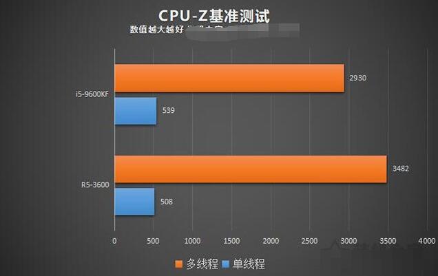 电脑装机配置推荐,i5-9600KF和R5-3600哪个好?