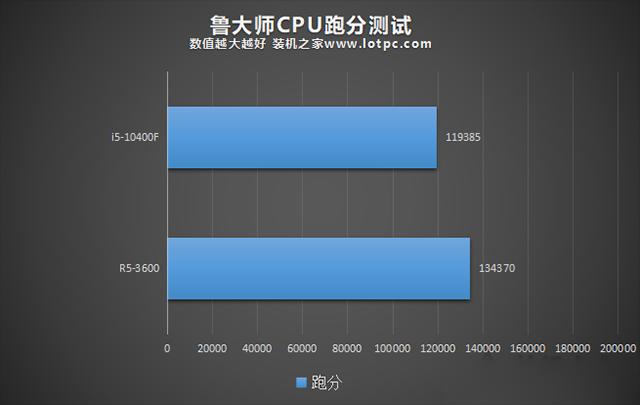 R5 3600和i5 10400F哪个好?i5-10400F和R5-3600性能对比评测分析