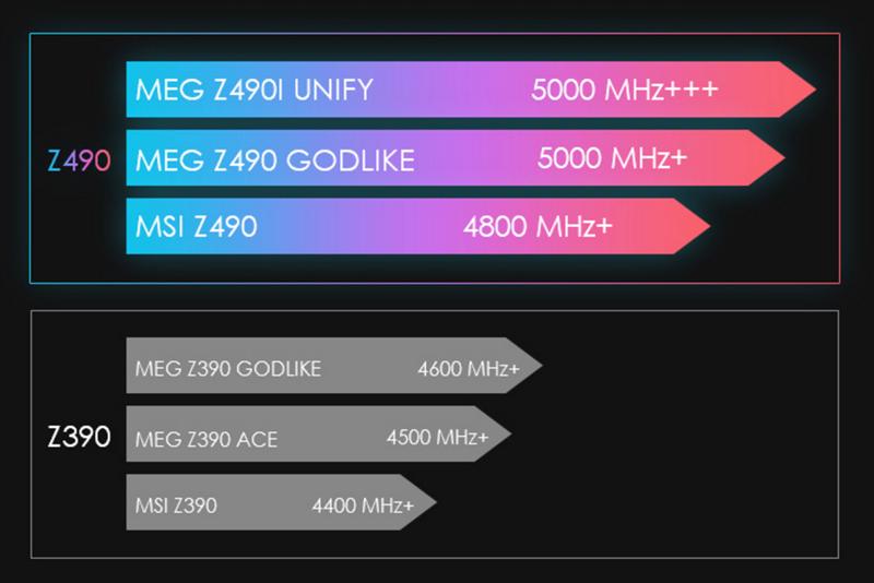 来自4600MHz C19的感动!微星MEG Z490 GODLIKE主板评测