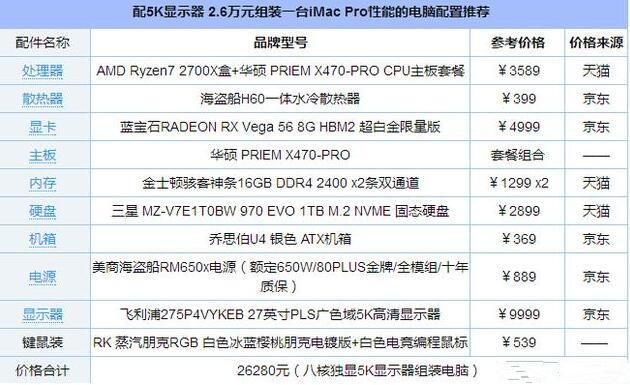 2.6万的iMac Pro性能的超级办公电脑配置