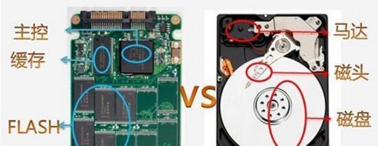 电脑装机选固态硬盘好还是机械硬盘好