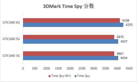 专业显卡测试软件3DMARK成绩