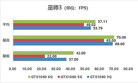 巫师3 1080P特高画质测试
