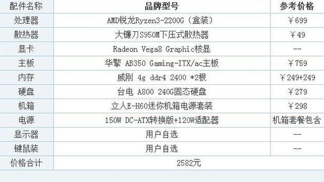 锐龙2200g办公电脑配置单 2500元ITX卧式迷你主机