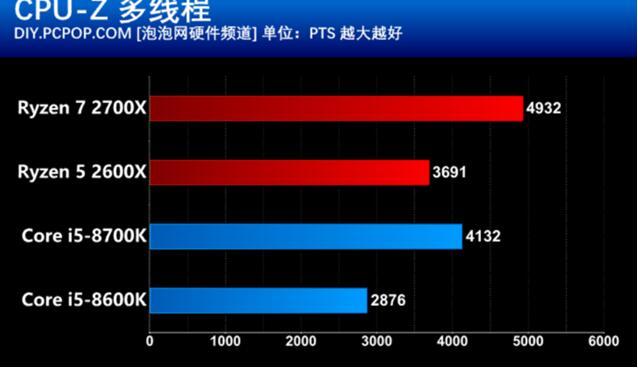 锐龙7 2700X和锐龙5 2600X对比酷睿i7-8700K/i5-8600K