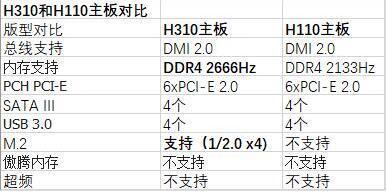 H310和H110主板参数对比