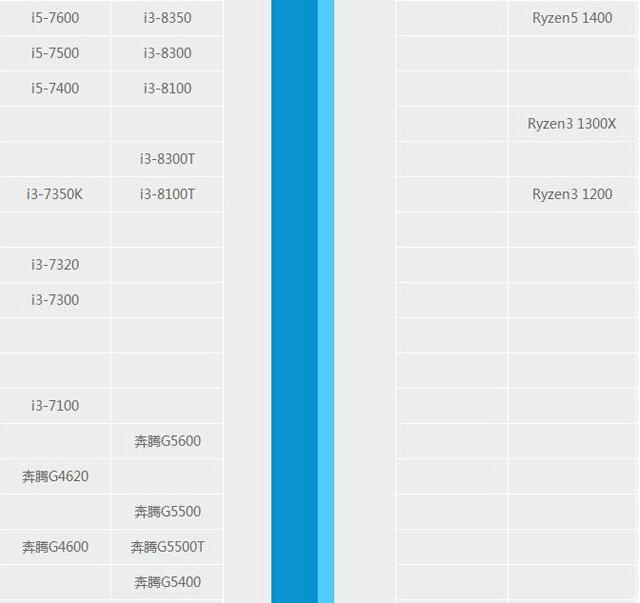 奔腾G5400和酷睿I3 8100的CPU天梯图