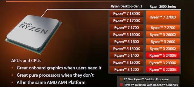 锐龙R3-2300X和i3-8100哪个好 如何选择