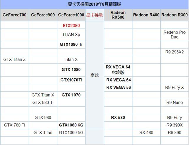 显卡天梯图秒懂RTX2080性能