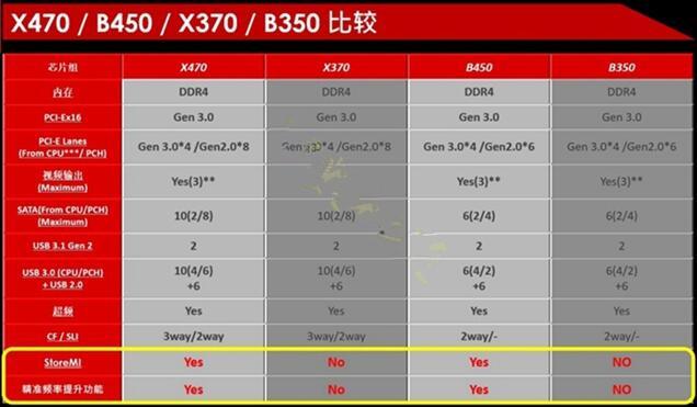 R5-2600主板推荐