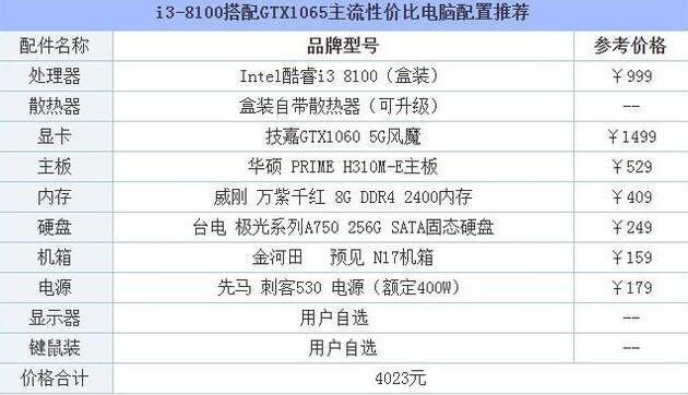 i3处理器加1060显卡吃鸡配置方案