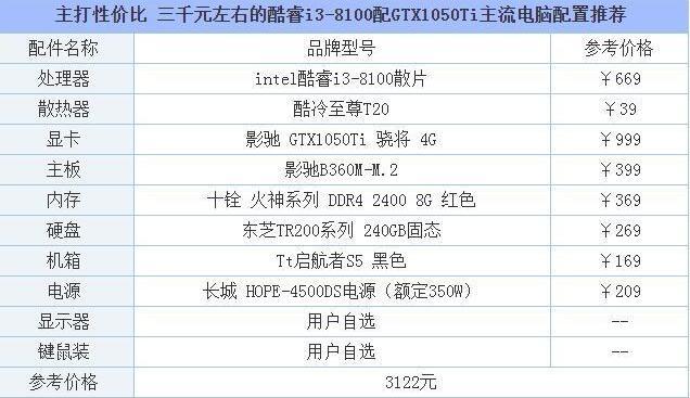 3000多的1050ti电脑性价比高吗?你只需要和I3这样搭配