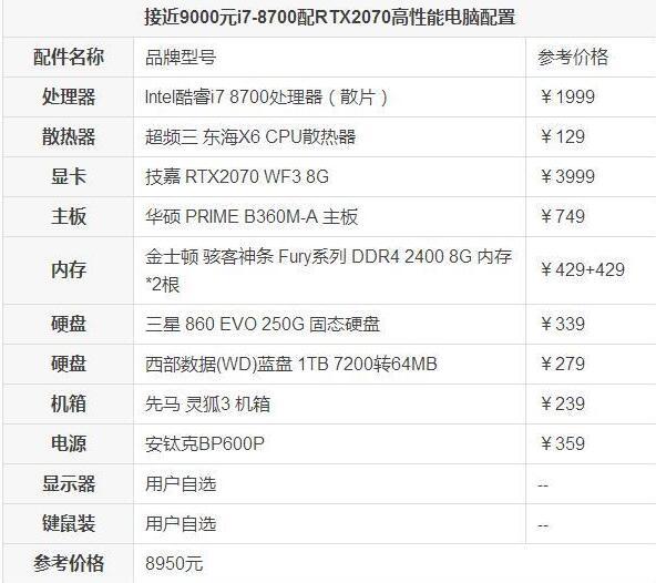 9000元i7-8700搭配RTX2070高性能电脑配置推荐