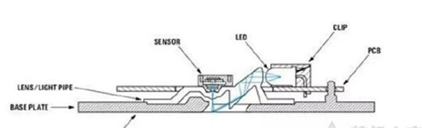 六、鼠标引擎(传感器)