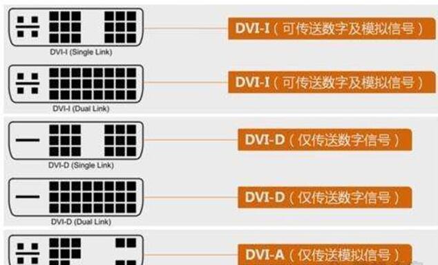 DVI接口类型显示器