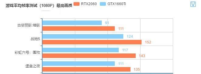 GTX1660Ti游戏测试帧率参考表