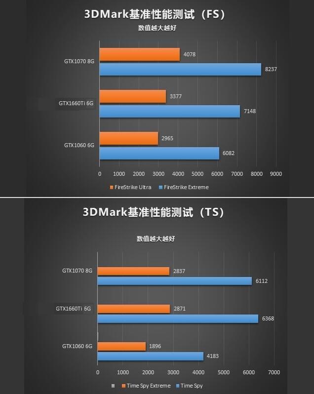 GTX1660Ti和GTX1060、RTX2060跑分与游戏实测数据对比图