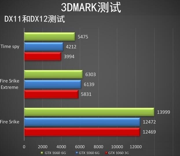 GTX1660和GTX1060 3D Mark理论跑分对比