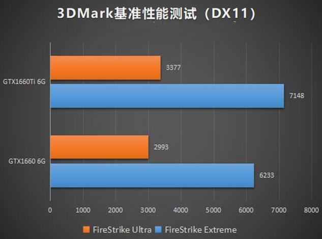 gtx1660ti和1660 3DMark测试(DX11)